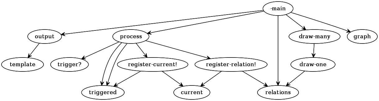 example codegraph graph